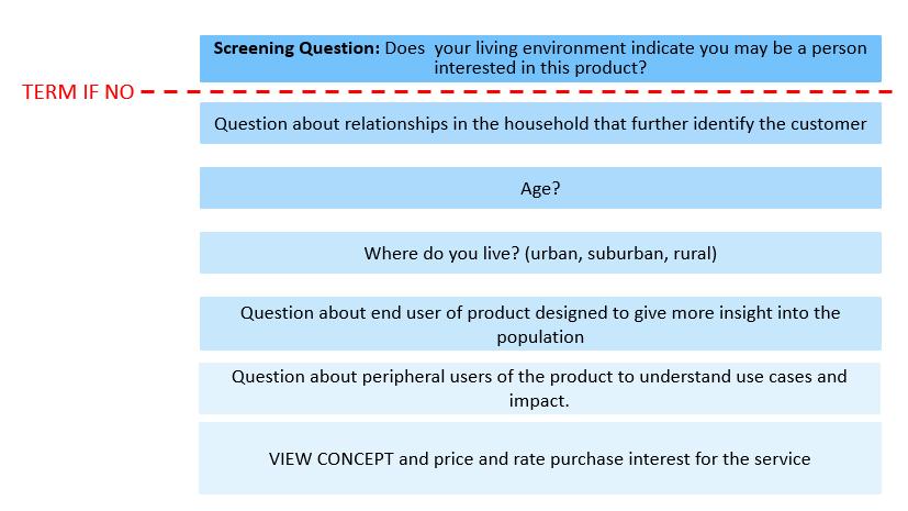 omnibus survey flow
